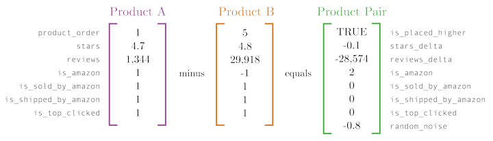 """How two products for """"tissues"""" are encoded into one row of data in our training set. The image displays three tables in matrix-notation. The first two represent six values that are subtracted between two products: product_order, stars, reviews, is_amazon, is_sold_by_amazon, is_shipped_by_amazon, and is_top_clicked. The third table is the difference between these two products with an additional value for random_noise."""